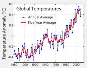 Ilmastonmuutosagnostiikkaa