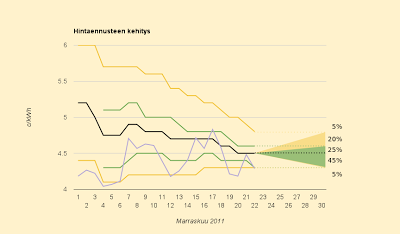 Ennuste ennallaan 4,5 c/kWh, mutta hinta yllättäen laskusuunnassa