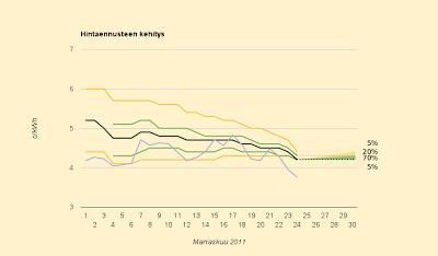 Yllätyspudotus, ennuste enää 4,2 c/kWh
