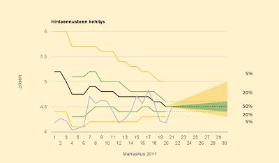 Nyt viimeistään öljylämmitys pois, sähkö marraskuussa halvempaa 99,8% todennäköisyydellä