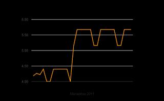 Hintaennuste 5,2 -> 5,0 c/kWh