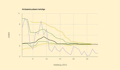 Helmikuun pörssisähkön lopullinen hinta: 5,28 c/kWh