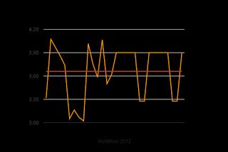 Sähkön hinta nousi viikonloppuna, ennuste 3,65 c/kWh ja nousussa