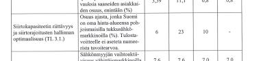 Suomen ja Ruotsin pullonkaula vuonna 2012 88 miljoonan euron arvoinen