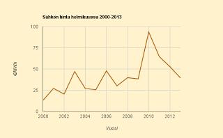 Helmikuun 2013 lopullinen kuukauden keskihinta 3,943 c/kWh