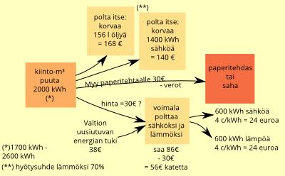 Tee sähköä, älä paperia