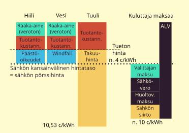 Sähkön kansainväliset markkinat ja Suomen verotus