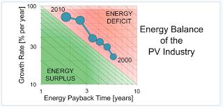 Aurinkopaneelit alkavat säästää energiaa vuonna 2020