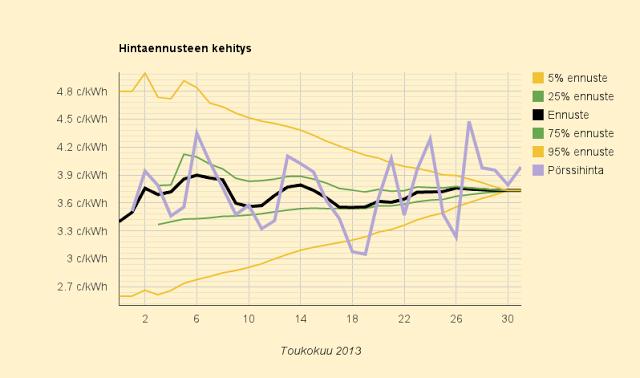 Toukokuun 2013 lopullinen sähkön keskihinta 3,735 c/kWh