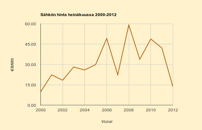 Heinäkuun 2013 historiatietojen mukainen hintaennuste 3,5 c/kWh