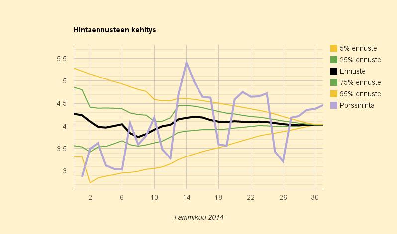 Tammikuun 2014 lopullinen hinta 4,023 c/kWh