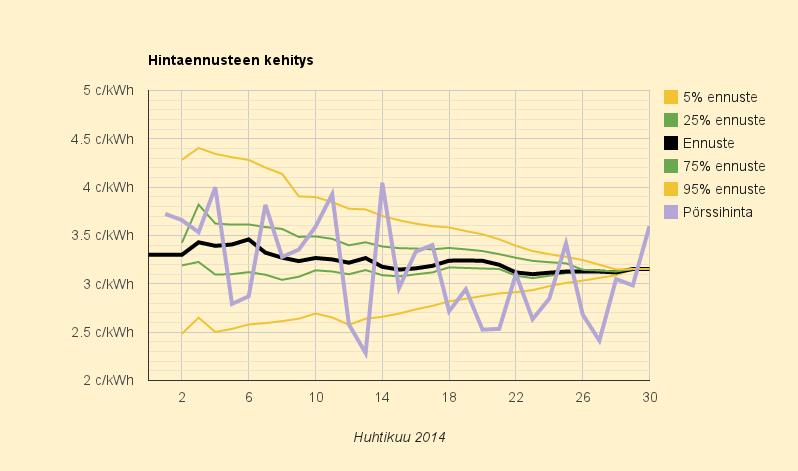 30.4.2014 (ke) Vappuaatto odottamattoman kallis, syynä Ruotsin kuukauden kallein hinta, huhtikuun lopullinen keskihinta 3,153 c/kWh