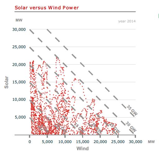 Aurinko + Tuuli = kaksi kolmasosaa maksimista
