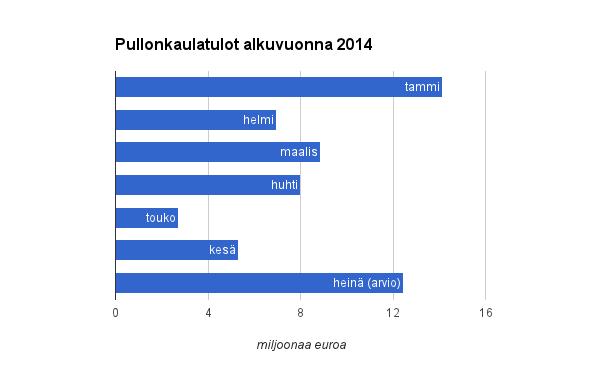 Pullonkaulatulot Suomen ja Ruotsin välillä 100 miljoonan euron vuosivauhdissa 2014
