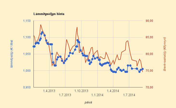 16.9.2014 Lämmityskauden alun kunniaksi lämmitysöljyn tilaajilta otetaan rahat pois