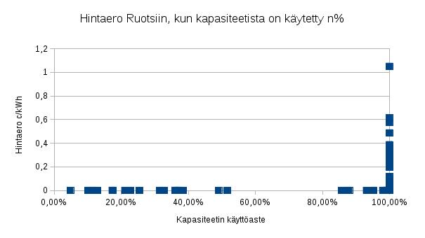 Mitä on Suomen ja Ruotsin hintaeron takana? Alustavaa pohdintaa