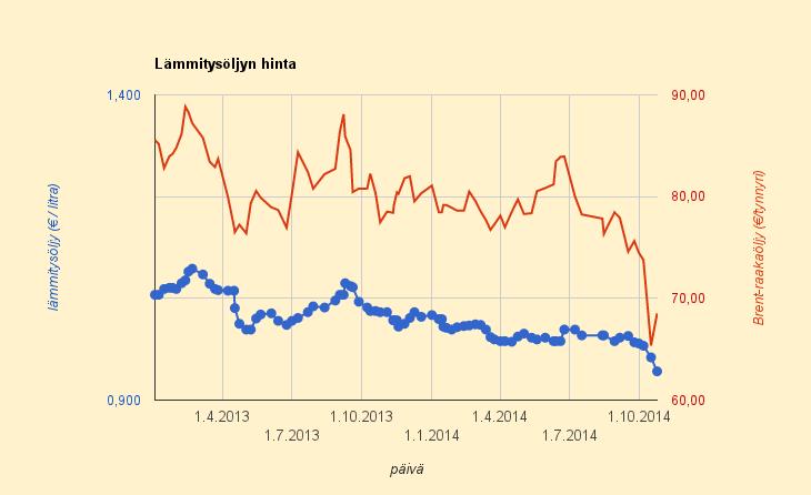 24.10.2014 Lämmitysöljyn hinnassa sähköntappopudotus, 91 – 95 senttiä litralta