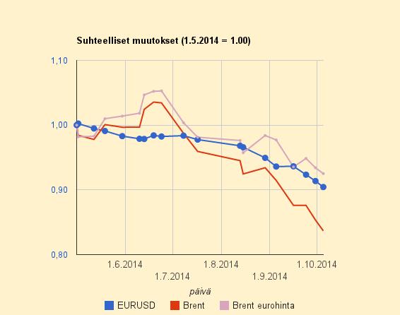 Öljyn hinnanpudotus on kova, vaikka euron halpeneminen on vienyt puolet pudotuksesta