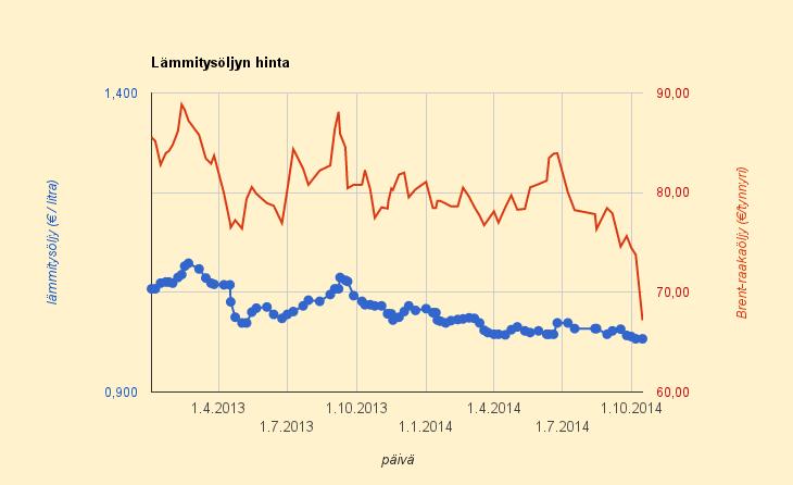 15.10.2014 Lämmitysöljyn hinnan pitäisi olla 0,87 euroa litralta (nyt 0,99 euroa litralta)
