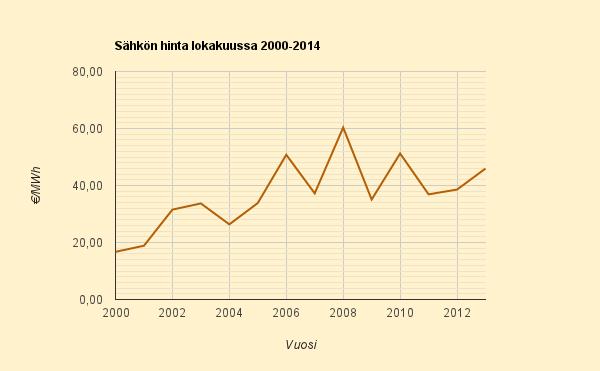 Lokakuiden 2000 – 2013 keskihinta 3,7 c/kWh, samaa odotetaan nyt