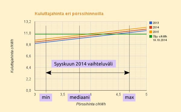 Vuoden 2015 tyypillinen sähkön hinta 5,91 c/kWh + 1,24*pörssisähkön hinta
