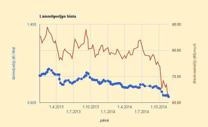 Raakaöljyn hinta pysyy alhaalla ja todennäkösesti vieläkin halpenee – ei taida koskea Suomea?