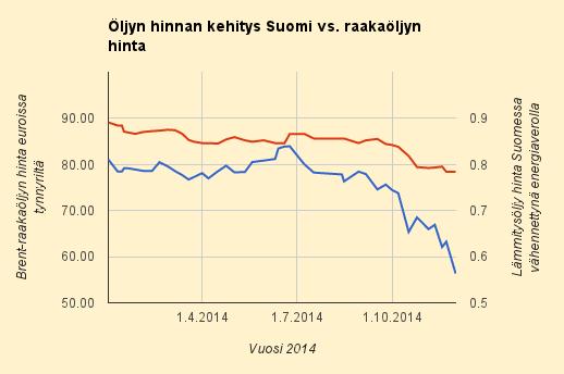 Suomen lämmitysöljyn hinnanlasku yhä odotuttaa itseään