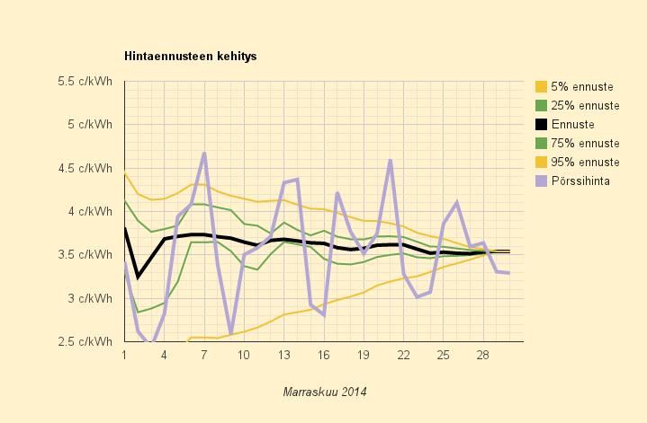 Marraskuun 2014 yhteeveto, lopullinen keskihinta 3,541 c/kWh