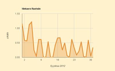 Sähkön hintaero Ruotsiin lokakuu 2012