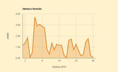 Elokuu 2012 Hintaero Ruotsiin
