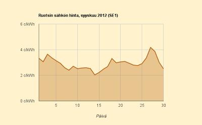 Syyskuu 2012 Ruotsin hinta
