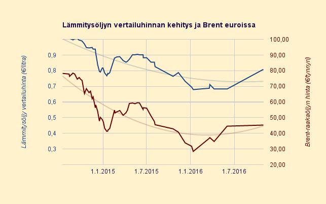 Lämmitysöljyn hinta 2014 - 2016