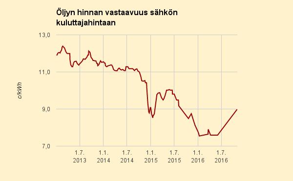 Öljyn hinta verrattuna sähkön kuluttajahintaan