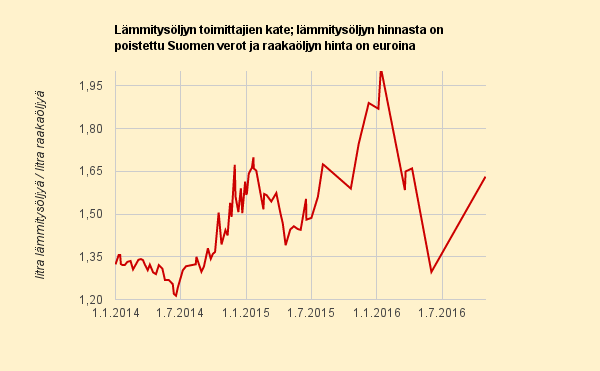 Paljonko raakaöljyä on saanut lämmitysöljylitran hinnalla 2014 - 2016
