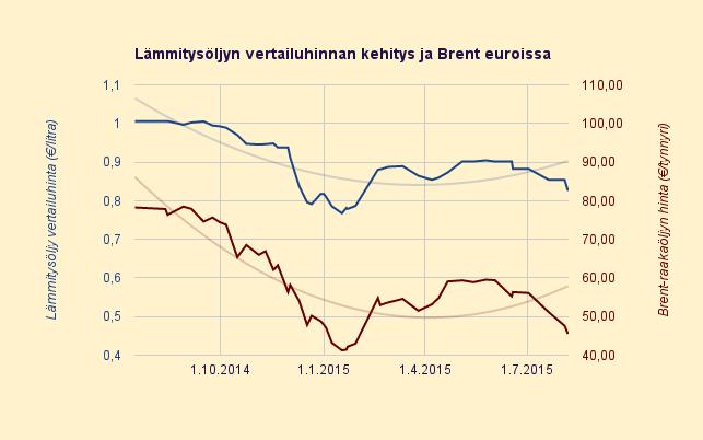 Lämmitysöljyn hinta halvin sitten helmikuun, 83 c/litra