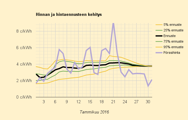 Tammikuun 2016 keskihinta 10,6 c/kWh (pörssihinta 2,782 c/kWh)