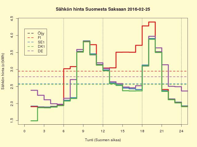 Pörssisähkön hinta FISEDKDE 2016-02-25