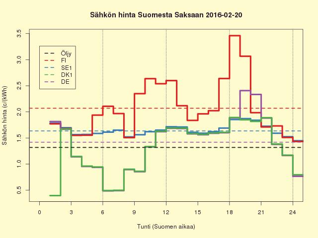 2016-02-20 (la) Liettuan sähkön siirto on nyt täysillä mukana