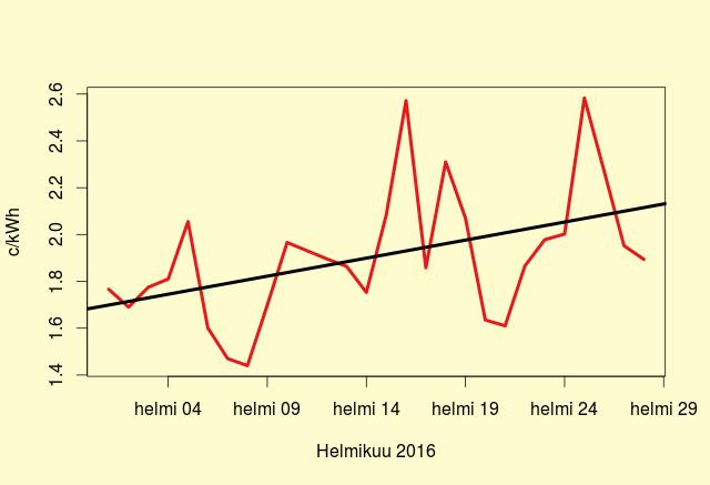 Pohjois-Ruotsin sähkön hinta helmikuussa 2016