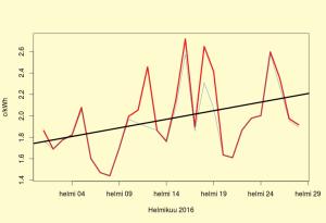 Etelä-Ruotsin sähkön hinta helmikuussa 2016
