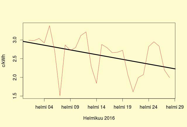 Suomen sähkön hinnan muutos helmikuussa 2016