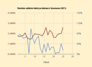 Sähkön hinta Ruotsissa