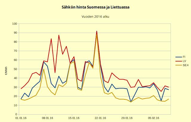 Liettuan hinta lähenee Suomen hintaa