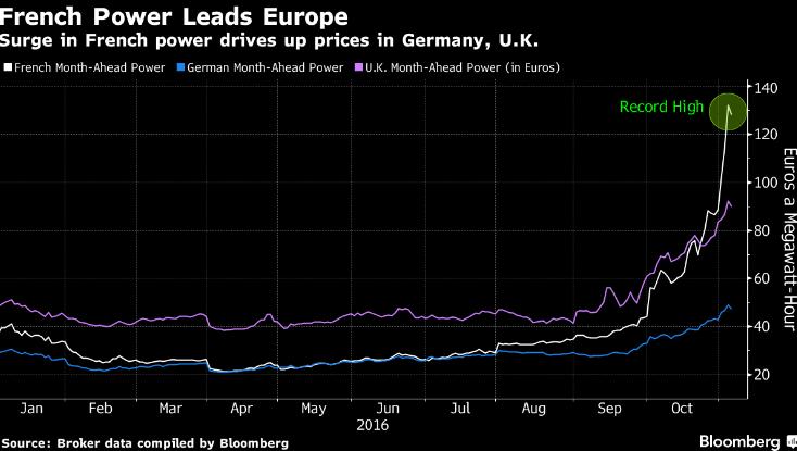 Sähkön hinta Keski-Euroopassa