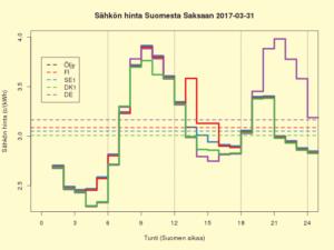 FISEDKDE 2017-03-31