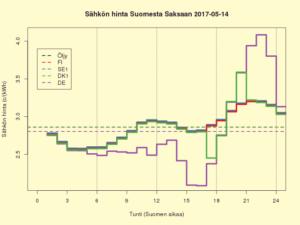 FISEDKDE 2017-05-14