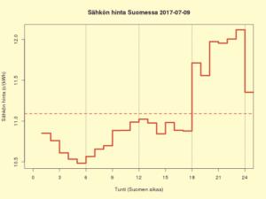 Suomen sähkön kuluttajahinta 2017-07-09